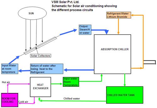 solar air conditioner circuit diagram